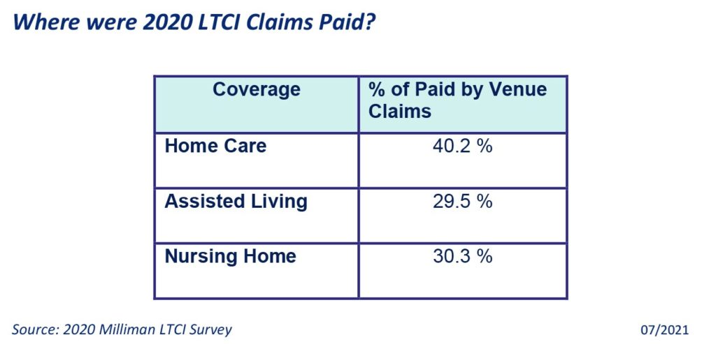 2021 Ltci Claims Paid