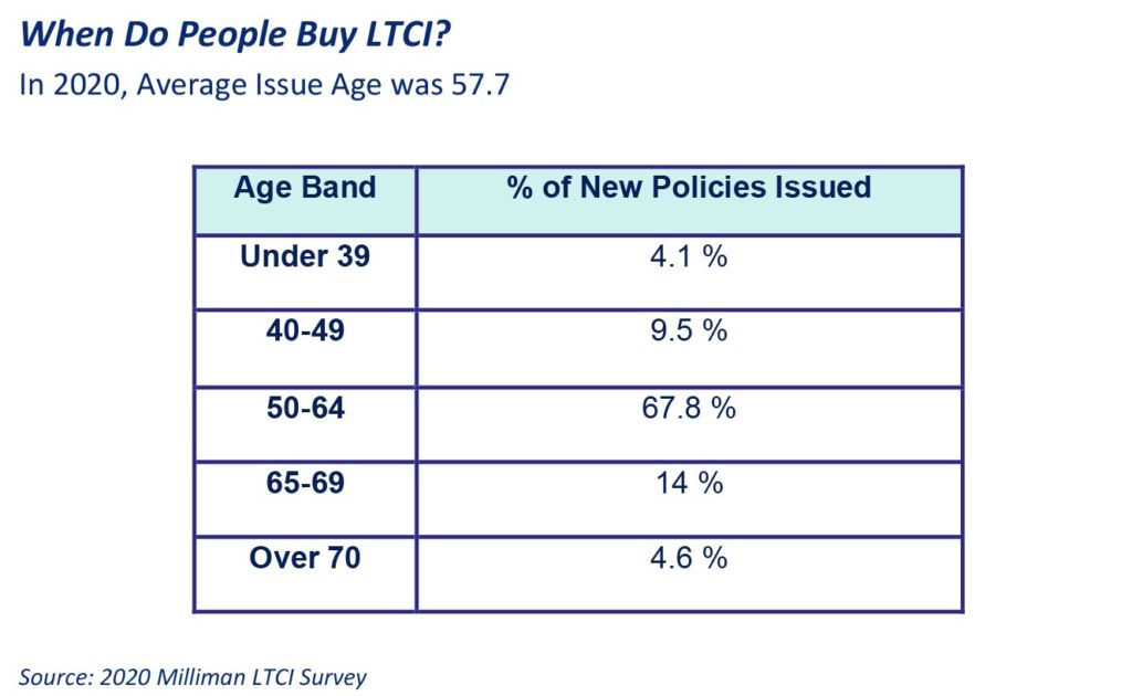 2021 Ltci When Do People Buy